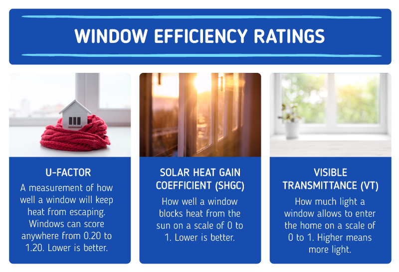 What Type of Window is Best for My House?