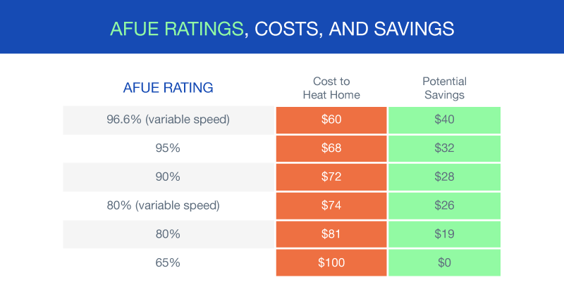 How Technology Impacts HVAC Energy Efficiency