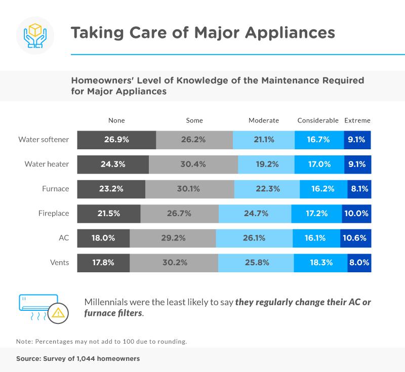 Home Maintenance Bad Habits