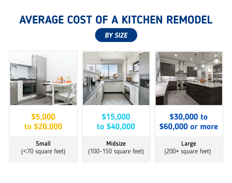 Average Cost of a Kitchen Remodel