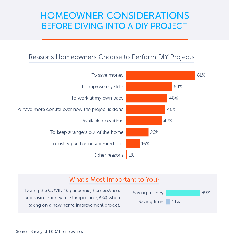 Home Projects That Require a Professional
