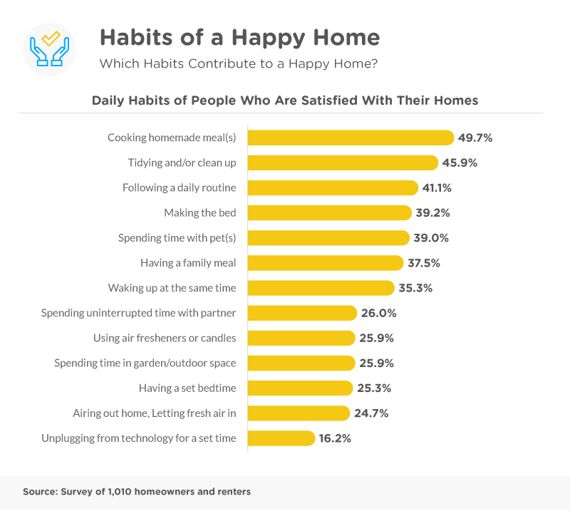 A Happy Home - Identifying the Factors that influence Home Satisfaction